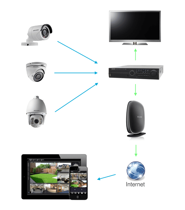 modern web enabled cctv systems